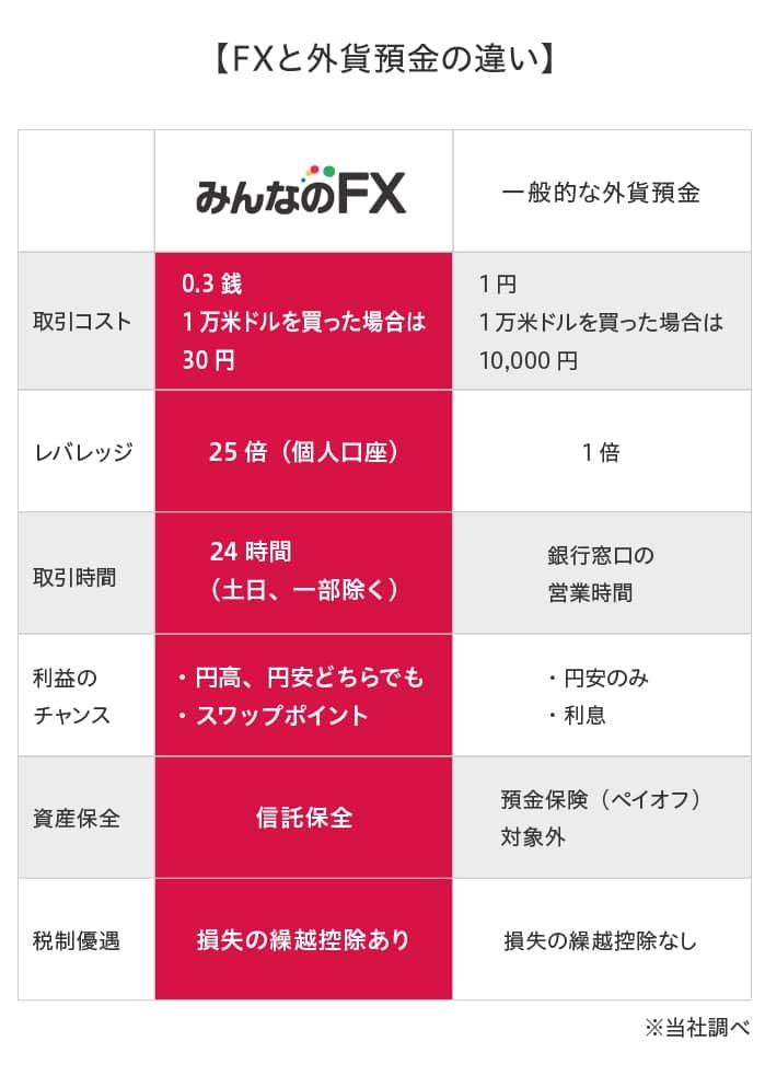 て っ 日本 円 ドル 万 で いくら 30