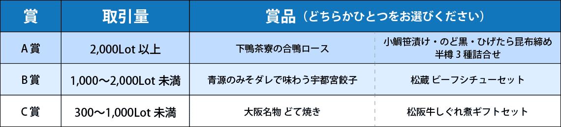"""全国うまいもの""""選べる""""キャンペーン第17弾"""