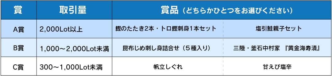 """全国うまいもの""""選べる""""キャンペーン第12弾"""