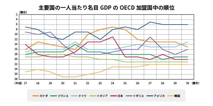 国内総生産とは?日本の推移と世界との比較、為替市場に与える影響 ...