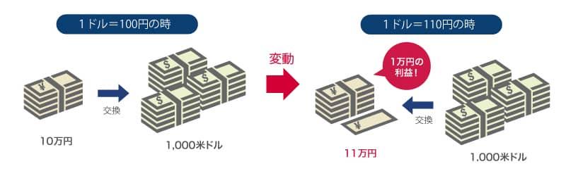 1ドル100円の時、10万円は1000アメリカドル 1ドル110円の時、1000アメリカドルは11万円