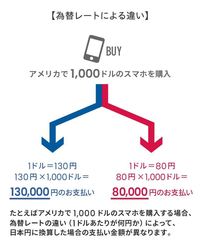 為替 レート ドル
