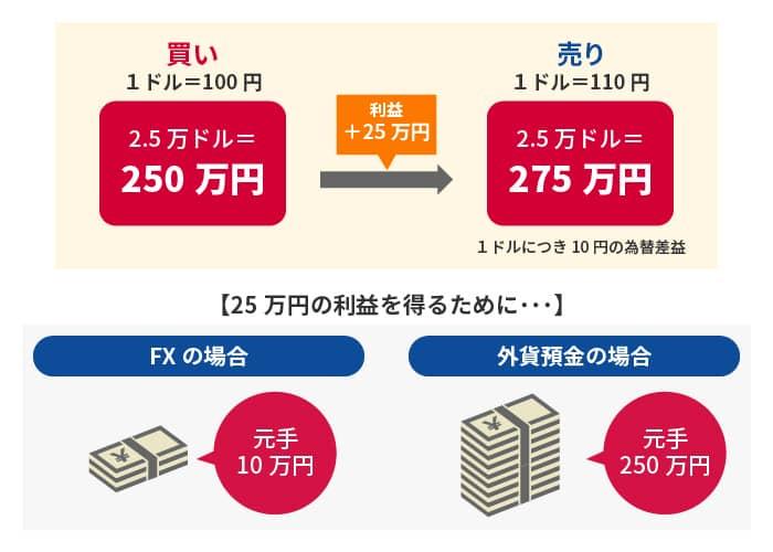 25 万 ドル 日本 円