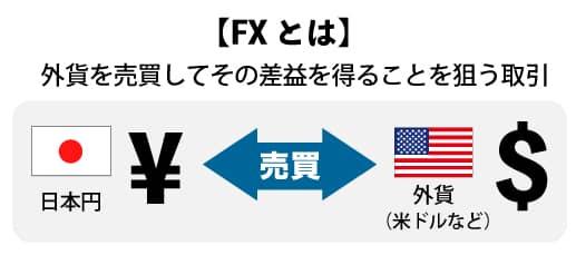 FXとは 外貨を売買してその差益を得ることを狙う取引