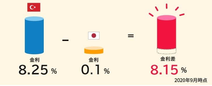 高金利のトルコリラ金利8.25%から日本の金利0.1%を引いた8.15%が金利差